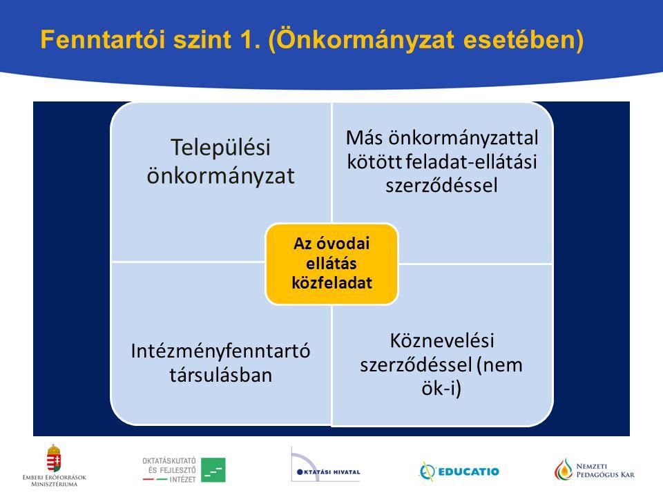 Fenntartói szint 1. (Önkormányzat esetében) óvodai nevelés közfeladat Települési önkormányzat Más önkormányzattal kötött feladat-ellátási szerződéssel