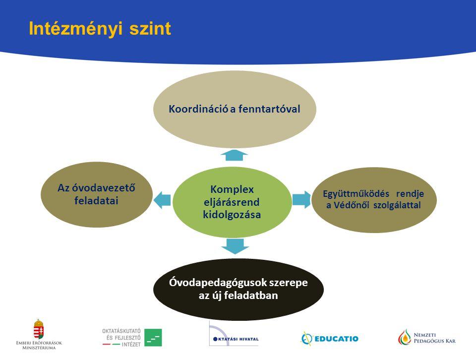 Intézményi szint Komplex eljárásrend kidolgozása Koordináció a fenntartóval Együttműködés rendje a Védőnői szolgálattal Óvodapedagógusok szerepe az új