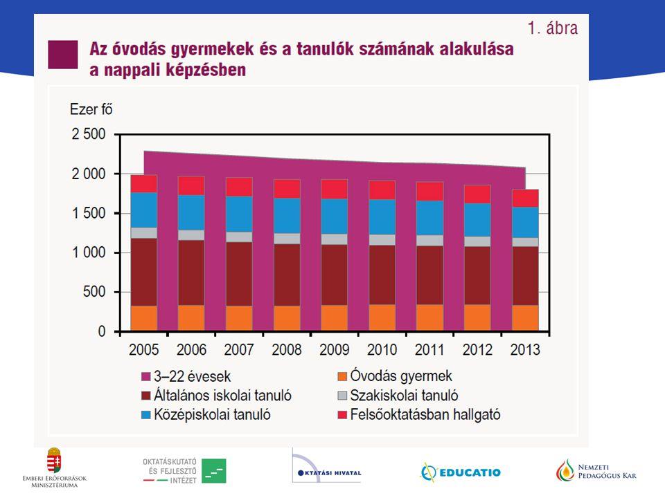 Forrás: Statisztikai Tükör, 2014/39. 2014. április