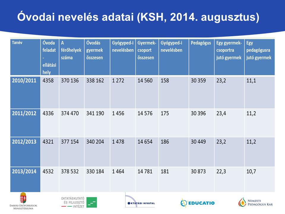 Óvodai nevelés adatai (KSH, 2014. augusztus) Forrás: KSH, 2014. augusztus (frissített adatok)
