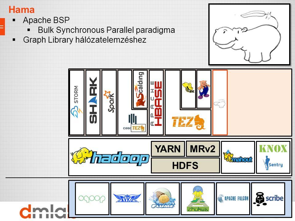 Adattárolás, erőforrások, biztonság Import/Export interfészek Eszközök Hama  Apache BSP  Bulk Synchronous Parallel paradigma  Graph Library hálózat