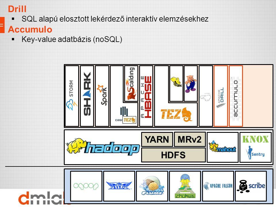 Adattárolás, erőforrások, biztonság Import/Export interfészek Eszközök Drill  SQL alapú elosztott lekérdező interaktív elemzésekhez Accumulo  Key-va