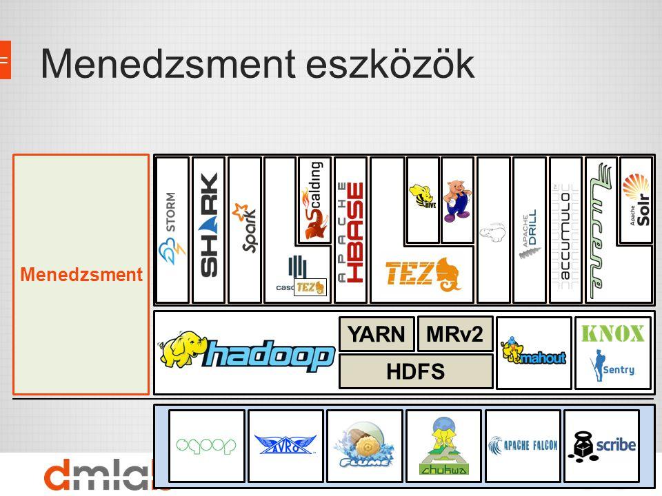 Adattárolás, erőforrások, biztonság Import/Export interfészek Eszközök Menedzsment HDFS MRv2 YARN Menedzsment eszközök