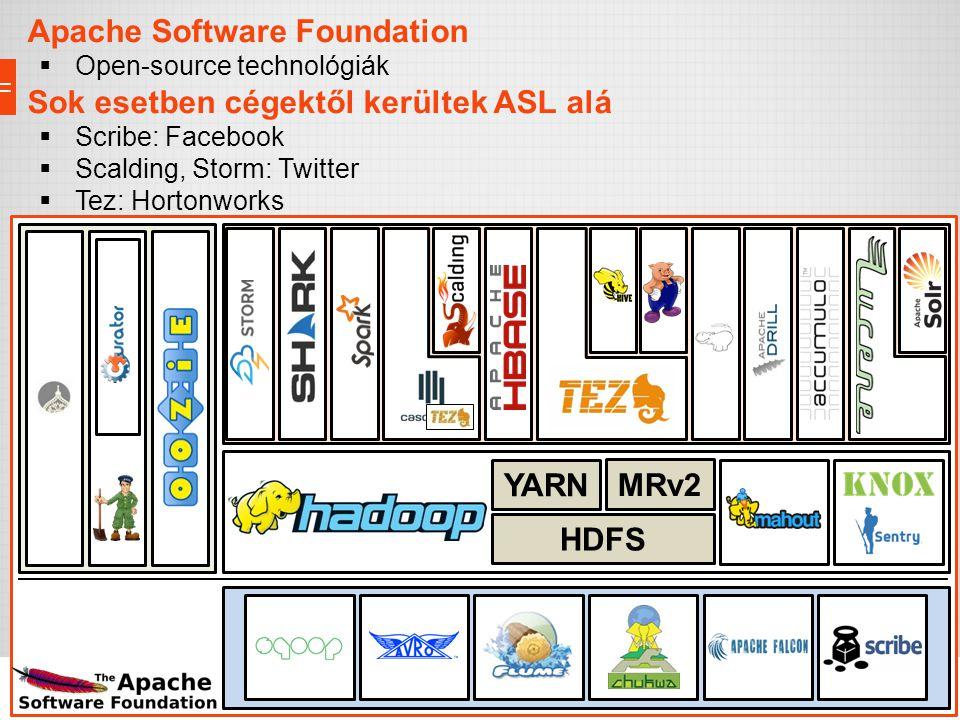 Adattárolás, erőforrások, biztonság Import/Export interfészek Eszközök Menedzsment Apache Software Foundation  Open-source technológiák Sok esetben c