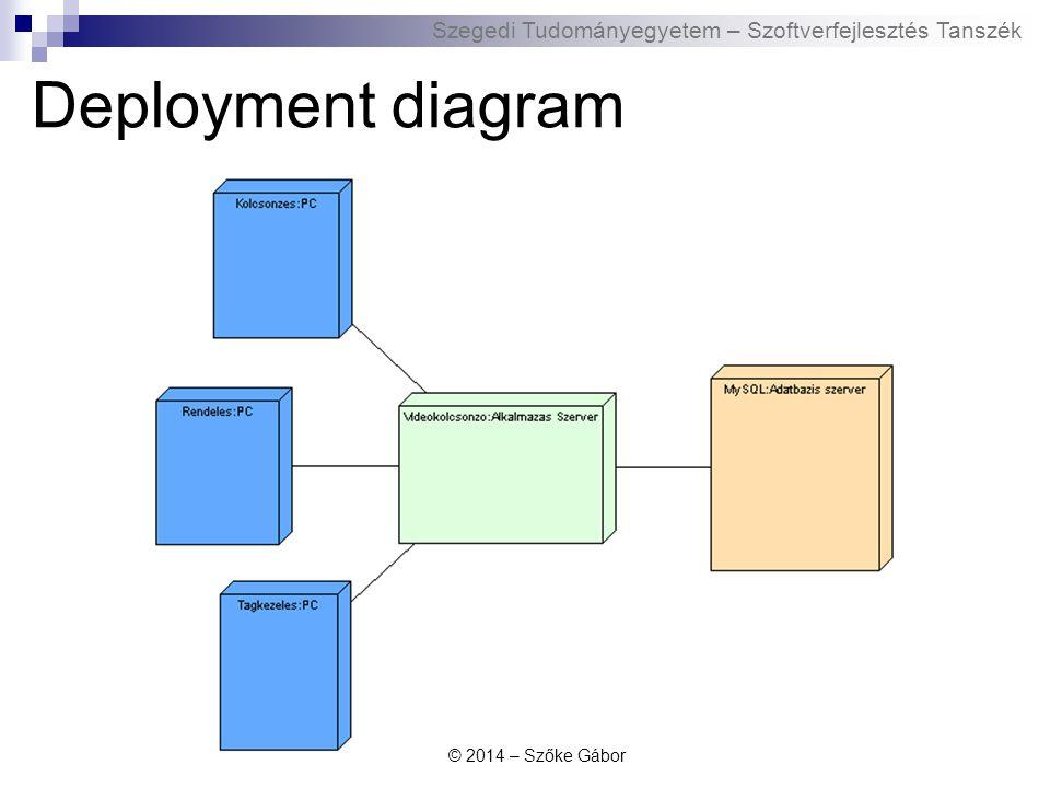 Szegedi Tudományegyetem – Szoftverfejlesztés Tanszék Deployment diagram © 2014 – Szőke Gábor