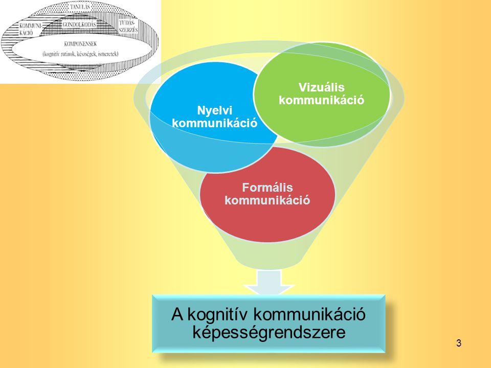 3 A kognitív kommunikáció képességrendszere Formális kommunikáció Nyelvi kommunikáció Vizuális kommunikáció