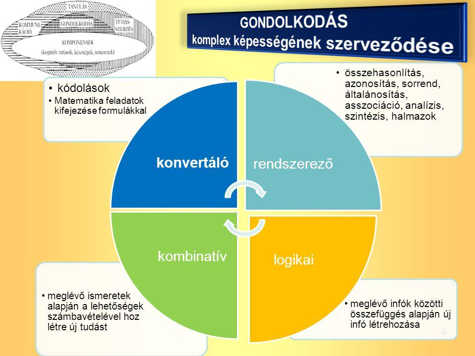 4 meglévő infók közötti összefüggés alapján új infó létrehozása meglévő ismeretek alapján a lehetőségek számbavételével hoz létre új tudást összehason