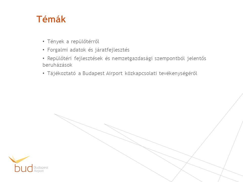 SkyCourt, az égi udvar - 2011 24.000 m2 összterület 4.000 m2 utasvárócsarnok Modern poggyászkezelő rendszer 88 millió EUR (25 Mrd Ft) beruházás Több építészeti nívódíj