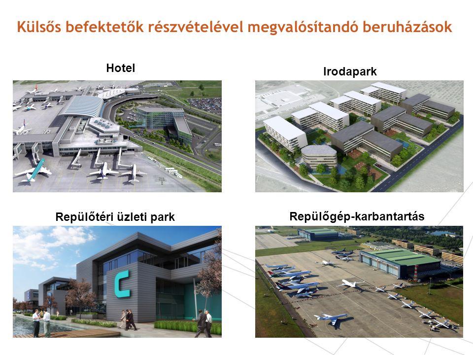 Külsős befektetők részvételével megvalósítandó beruházások Hotel Irodapark Repülőtéri üzleti park Repülőgép-karbantartás