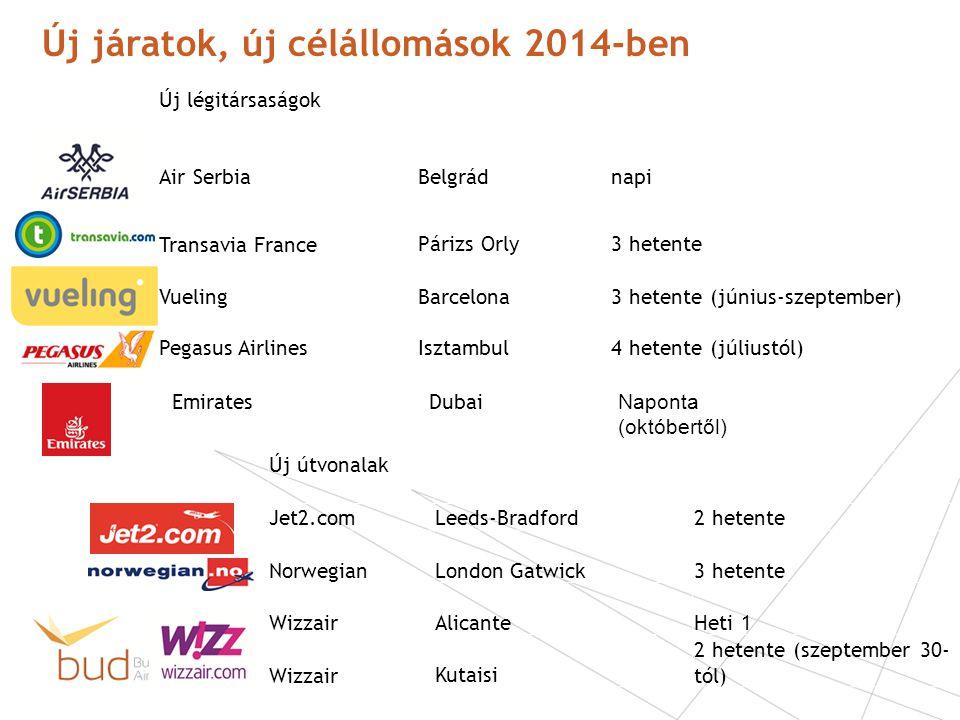 Új járatok, új célállomások 2014-ben Új légitársaságok Air SerbiaBelgrádnapi Transavia FrancePárizs Orly3 hetente Vueling Pegasus Airlines Barcelona I