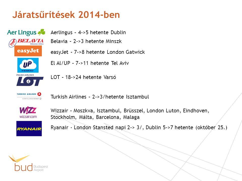 Járatsűrítések 2014-ben Aerlingus – 4->5 hetente Dublin Belavia – 2->3 hetente Minszk easyJet – 7->8 hetente London Gatwick El Al/UP – 7->11 hetente T