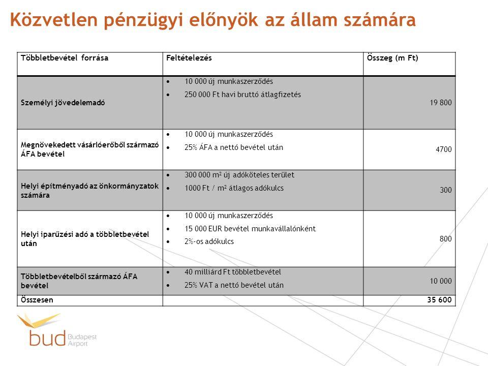 Közvetlen pénzügyi előnyök az állam számára Többletbevétel forrásaFeltételezésÖsszeg (m Ft) Személyi jövedelemadó  10 000 új munkaszerződés  250 000