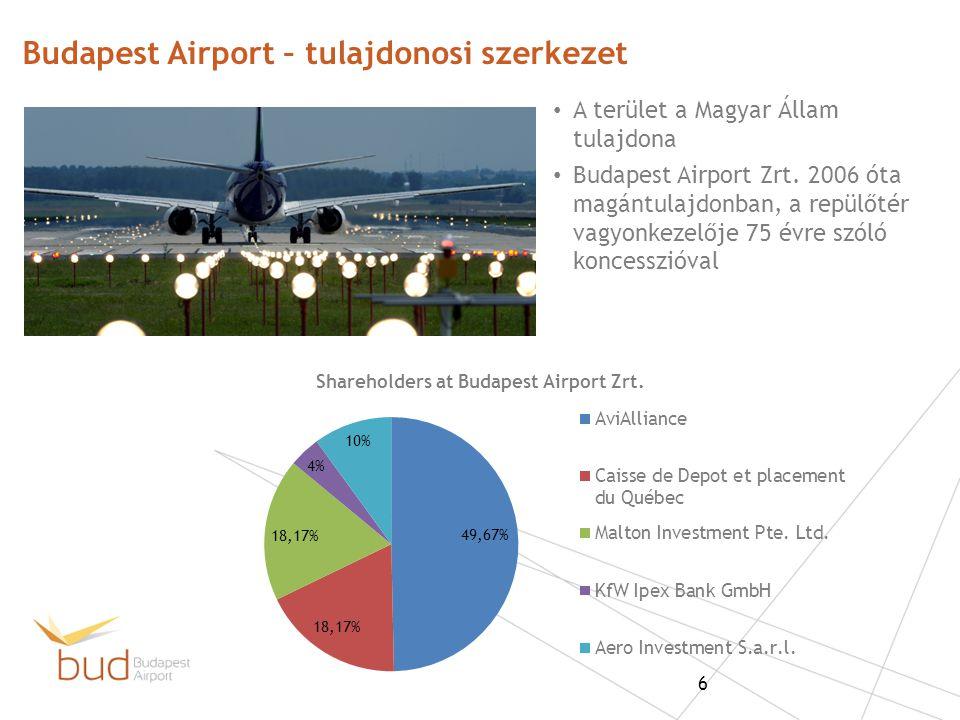 A terület a Magyar Állam tulajdona Budapest Airport Zrt. 2006 óta magántulajdonban, a repülőtér vagyonkezelője 75 évre szóló koncesszióval Budapest Ai