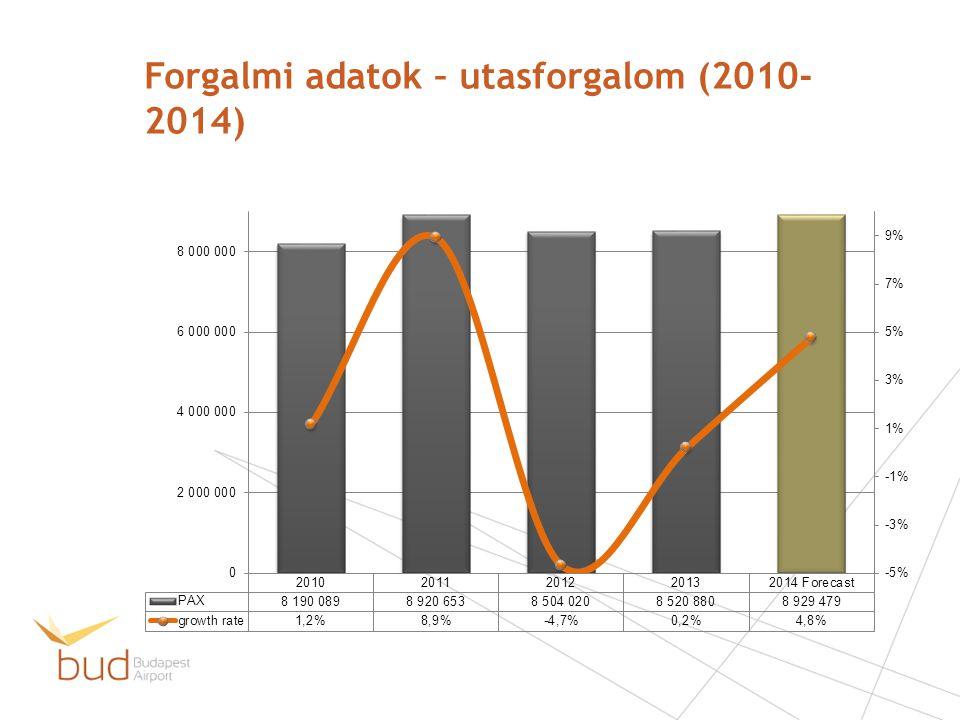 Forgalmi adatok – utasforgalom (2010- 2014)
