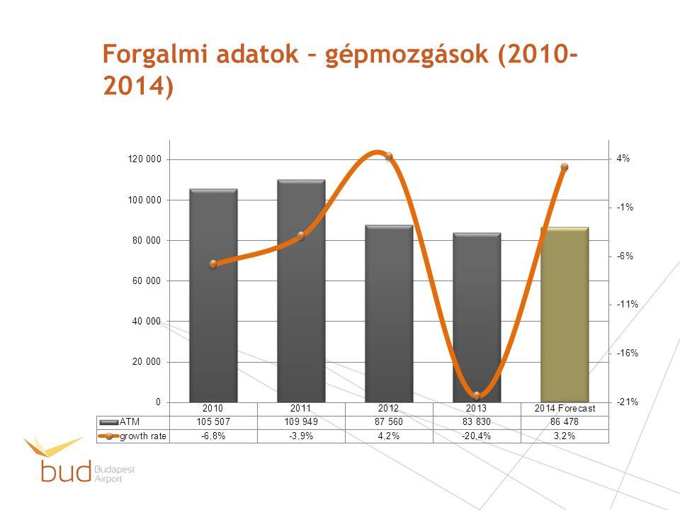 Forgalmi adatok – gépmozgások (2010- 2014)