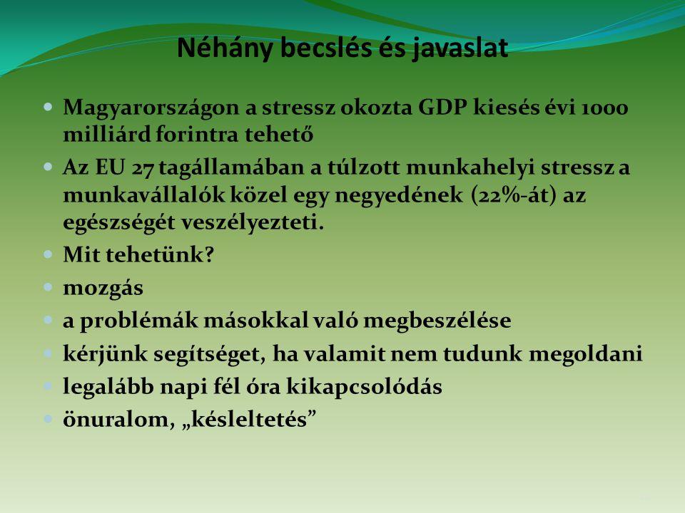 Néhány becslés és javaslat Magyarországon a stressz okozta GDP kiesés évi 1000 milliárd forintra tehető Az EU 27 tagállamában a túlzott munkahelyi stressz a munkavállalók közel egy negyedének (22%-át) az egészségét veszélyezteti.