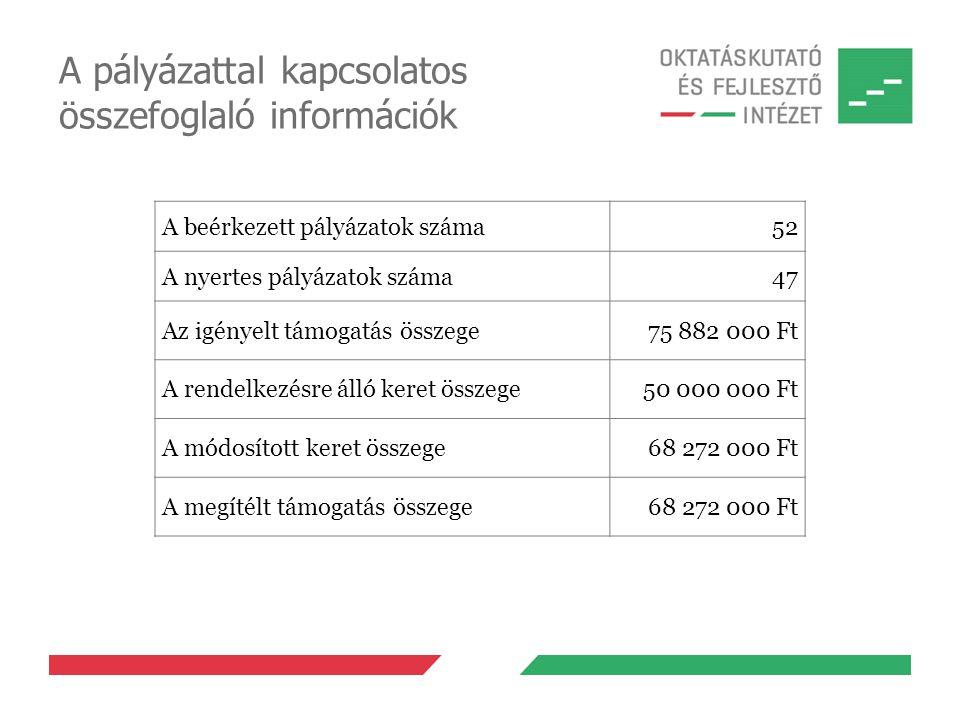 A pályázattal kapcsolatos összefoglaló információk A beérkezett pályázatok száma52 A nyertes pályázatok száma47 Az igényelt támogatás összege75 882 00