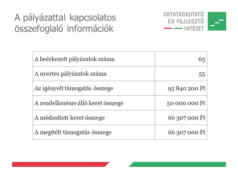 A pályázattal kapcsolatos összefoglaló információk A beérkezett pályázatok száma65 A nyertes pályázatok száma55 Az igényelt támogatás összege95 840 20