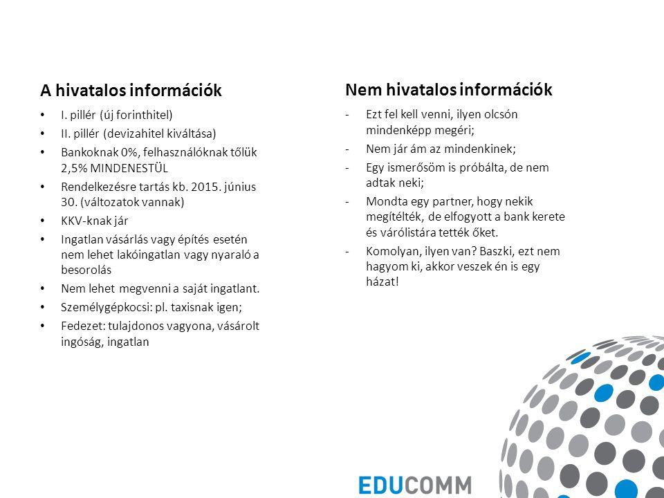 A hivatalos információk I. pillér (új forinthitel) II.