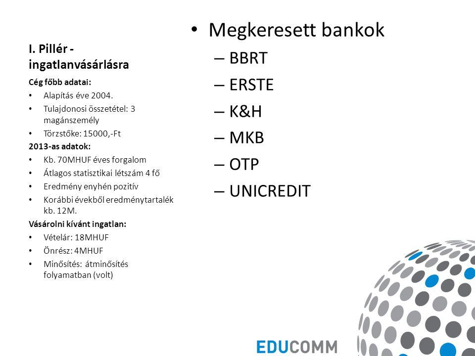I. Pillér - ingatlanvásárlásra Megkeresett bankok – BBRT – ERSTE – K&H – MKB – OTP – UNICREDIT Cég főbb adatai: Alapítás éve 2004. Tulajdonosi összeté