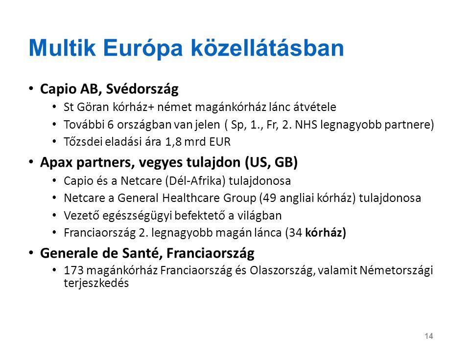 Multik Európa közellátásban Capio AB, Svédország St Göran kórház+ német magánkórház lánc átvétele További 6 országban van jelen ( Sp, 1., Fr, 2. NHS l