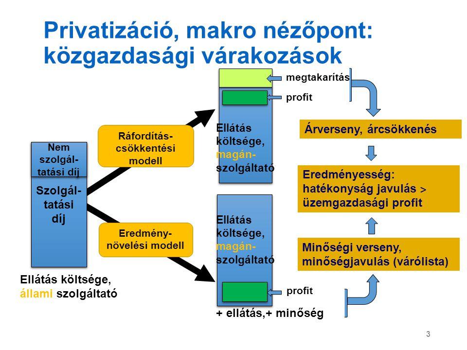 Privatizáció, makro nézőpont: közgazdasági várakozások 3 Szolgál- tatási díj Nem szolgál- tatási díj Ellátás költsége, állami szolgáltató Ráfordítás-