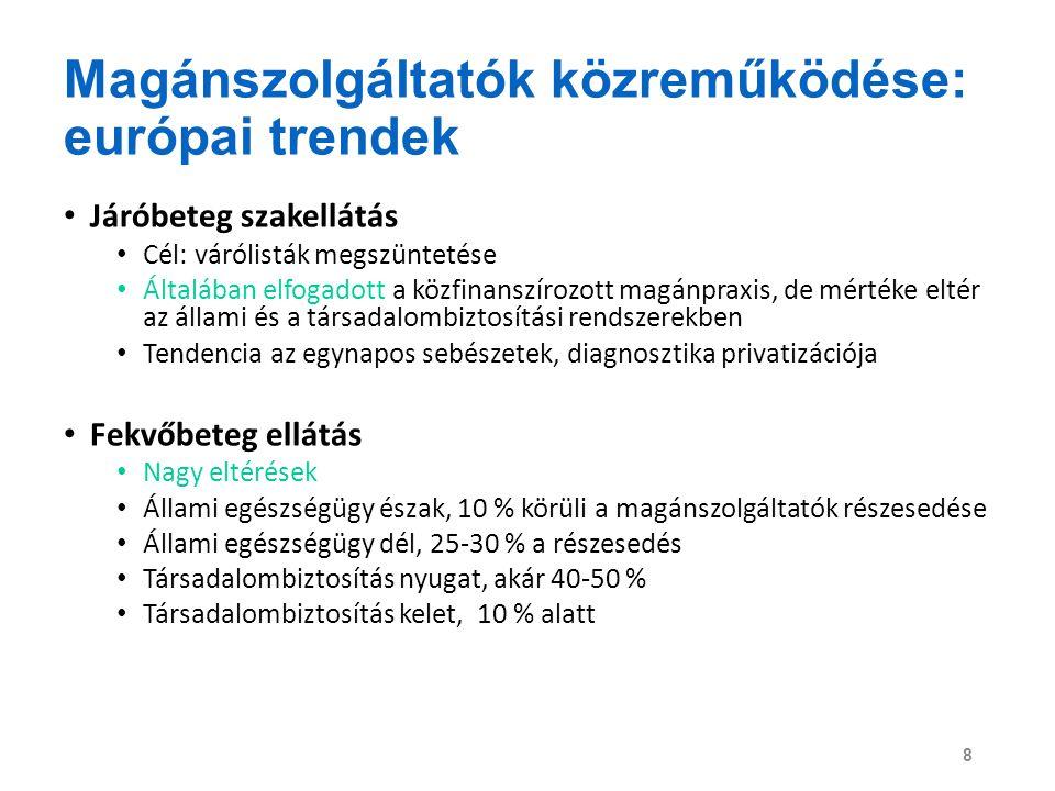 Magánszolgáltatók közreműködése: európai trendek Járóbeteg szakellátás Cél: várólisták megszüntetése Általában elfogadott a közfinanszírozott magánpra