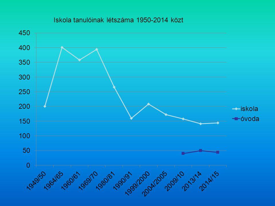Iskola tanulóinak létszáma 1950-2014 közt