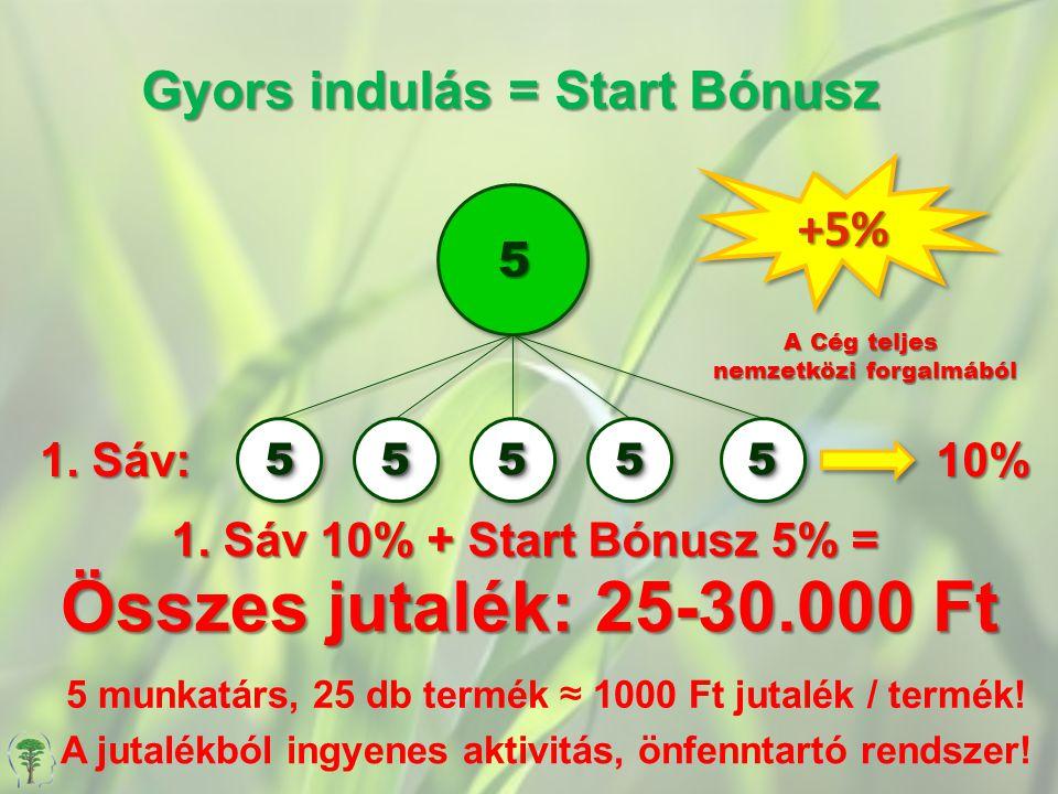 Gyors indulás = Start Bónusz 1. Sáv: 10% 5 +5%+5% 5555555555 A Cég teljes nemzetközi forgalmából 1. Sáv 10% + Start Bónusz 5% = Összes jutalék: 25-30.