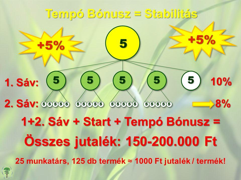 Tempó Bónusz = Stabilitás 1. Sáv: 10% 5 +5%+5% +5%+5% 2. Sáv: 8% 5 55555 Összes jutalék: 150-200.000 Ft 1+2. Sáv + Start + Tempó Bónusz = 25 munkatárs
