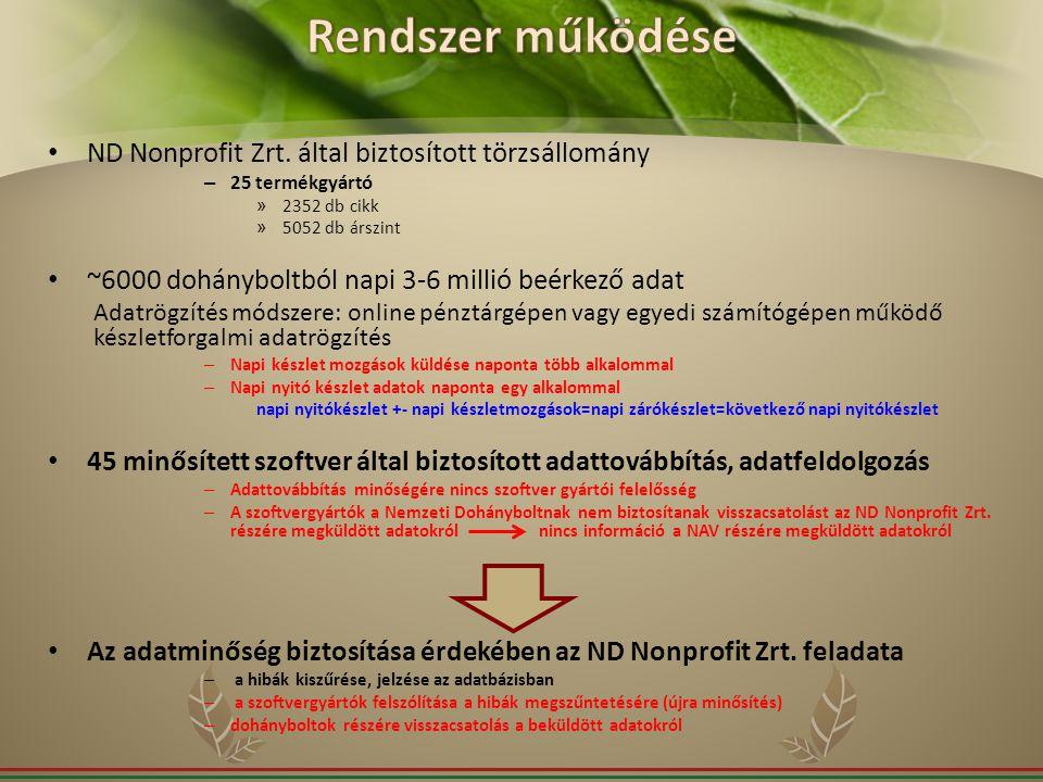 ND Nonprofit Zrt. által biztosított törzsállomány – 25 termékgyártó » 2352 db cikk » 5052 db árszint ~6000 dohányboltból napi 3-6 millió beérkező adat