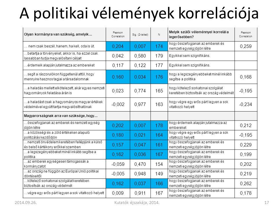 A politikai vélemények korrelációja Olyan kormányra van szükség, amelyik… Pearson Correlation Sig.