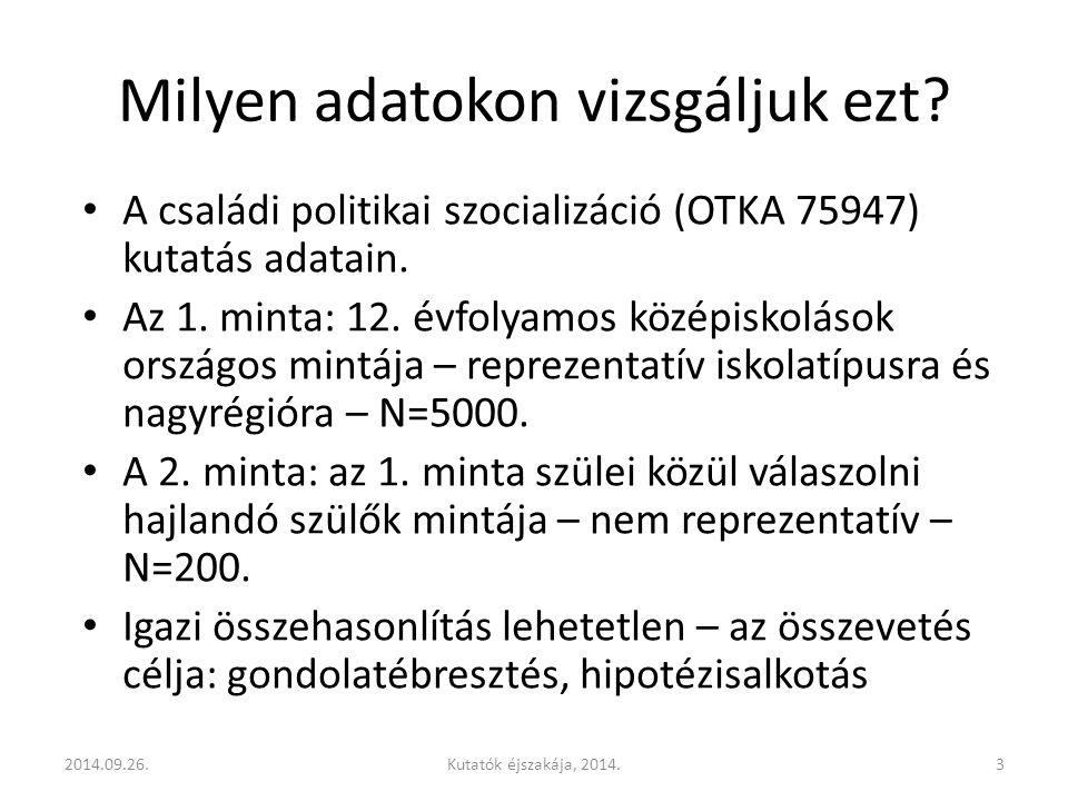 Milyen adatokon vizsgáljuk ezt. A családi politikai szocializáció (OTKA 75947) kutatás adatain.