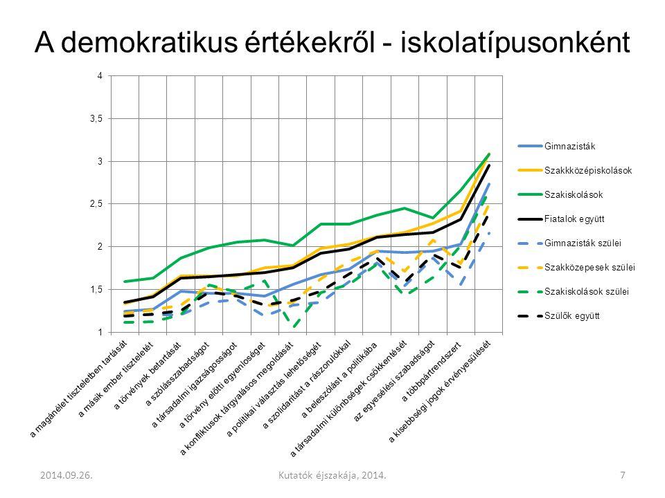 A demokratikus értékekről - iskolatípusonként 2014.09.26.7Kutatók éjszakája, 2014.