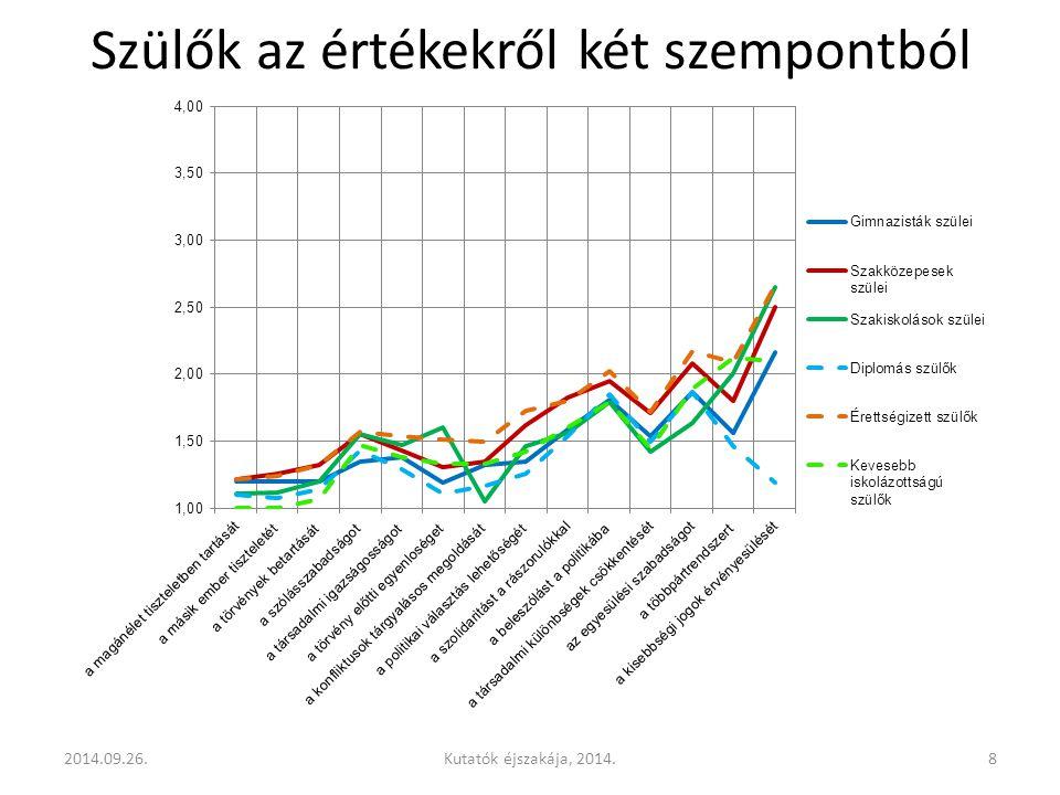 Szülők az értékekről két szempontból 2014.09.26.8Kutatók éjszakája, 2014.