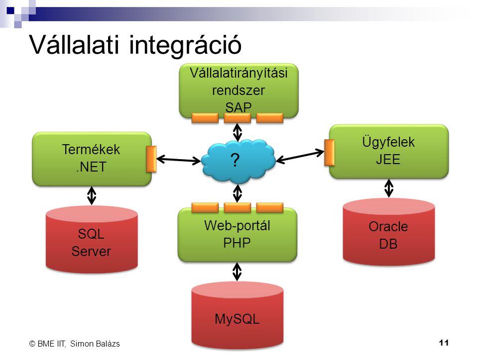 Vállalati integráció 11 © BME IIT, Simon Balázs Oracle DB Oracle DB Ügyfelek JEE Ügyfelek JEE MySQL Web-portál PHP Web-portál PHP SQL Server SQL Serve
