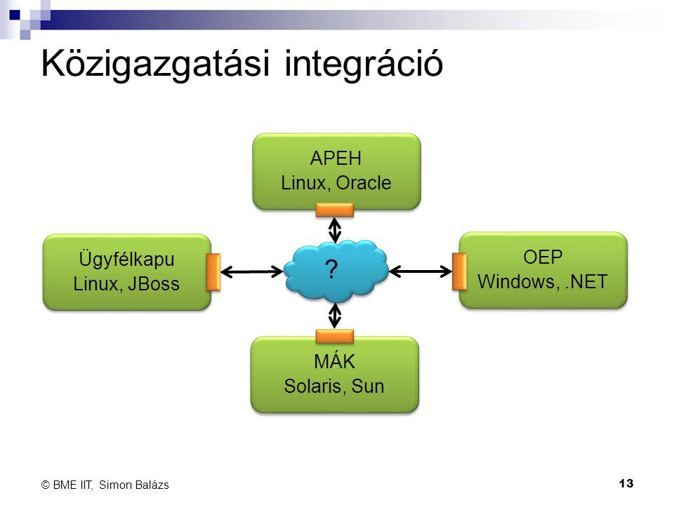 Közigazgatási integráció 13 © BME IIT, Simon Balázs OEP Windows,.NET OEP Windows,.NET MÁK Solaris, Sun MÁK Solaris, Sun Ügyfélkapu Linux, JBoss Ügyfél
