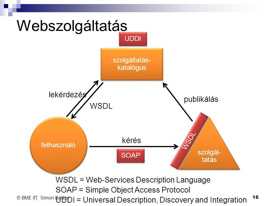 Webszolgáltatás szolgál- tatás szolgáltatás- katalógus felhasználó UDDI SOAP WSDL publikálás lekérdezés WSDL kérés WSDL = Web-Services Description Lan