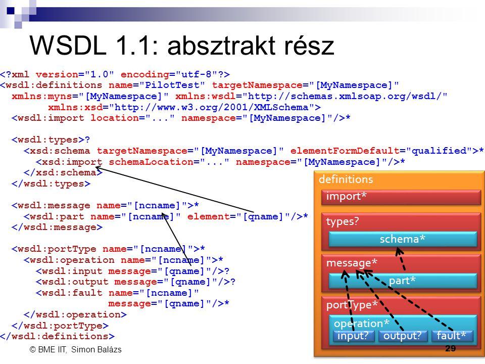 WSDL 1.1: absztrakt rész <wsdl:definitions name=