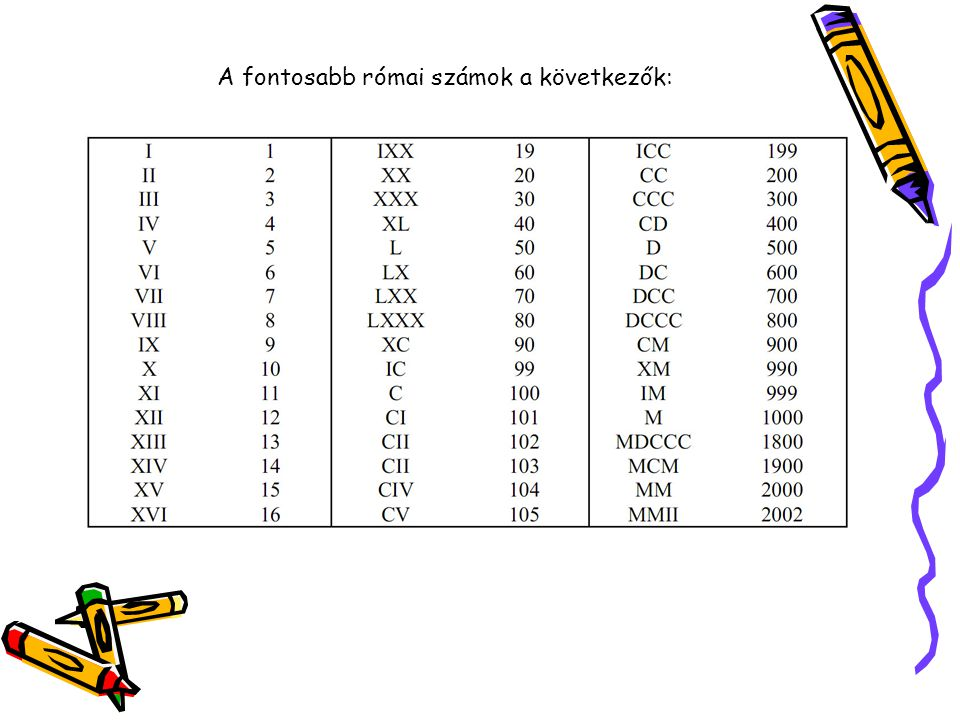 A fontosabb római számok a következők: