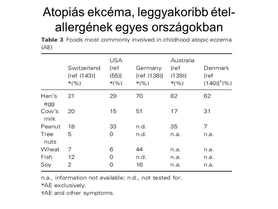 Atopiás ekcéma, leggyakoribb étel- allergének egyes országokban