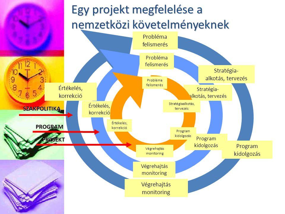 Egy projekt megfelelése a nemzetközi követelményeknek Végrehajtás monitoring Probléma felismerés Stratégia- alkotás, tervezés Értékelés, korrekció Végrehajtás monitoring Probléma felismerés Program kidolgozás Stratégiaalkotás, tervezés Értékelés, korrekció Végrehajtás monitoring Probléma felismerés PROJEKT PROGRAM SZAKPOLITIKA Értékelés, korrekció Stratégia- alkotás, tervezés Program kidolgozás