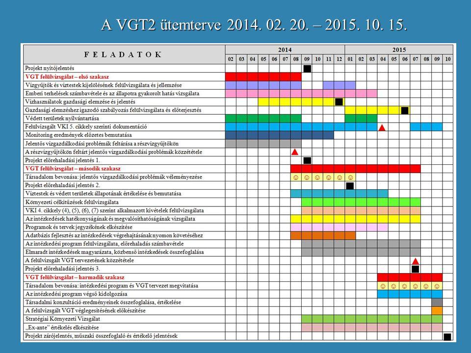 A VGT2 ütemterve 2014. 02. 20. – 2015. 10. 15.