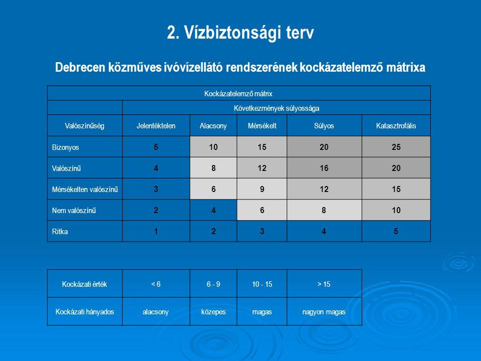 2. Vízbiztonsági terv Debrecen közműves ivóvízellátó rendszerének kockázatelemző mátrixa Kockázatelemző mátrix Következmények súlyossága ValószínűségJ