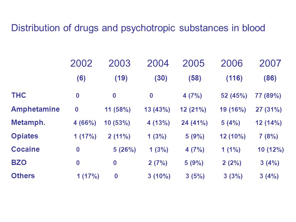 Distribution of drugs and psychotropic substances in blood 2002 2003 2004 2005 2006 2007 (6) (19) (30) (58) (116) (86) THC 0 0 0 4 (7%) 52 (45%) 77 (89%) Amphetamine 0 11 (58%) 13 (43%) 12 (21%) 19 (16%) 27 (31%) Metamph.