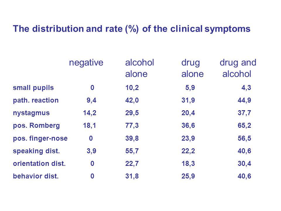 Alcoholic impairment 2000-2004:25% BAC 0,68 g/l 2005:38,8%BAC 1,15 g/l (0,13-2,8) 2006:43,7%BAC 1,24 g/l (0,17-3,9) 2007:44,3%BAC 1,13 g/l (0,11-2,96)