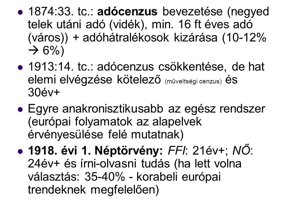 1874:33. tc.: adócenzus bevezetése (negyed telek utáni adó (vidék), min.
