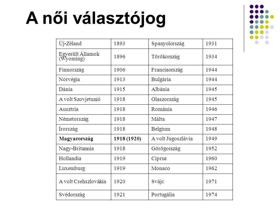 Új-Zéland1893Spanyolország1931 Egyesült Államok (Wyoming) 1896Törökország1934 Finnország1906Franciaország1944 Norvégia1913Bulgária1944 Dánia1915Albánia1945 A volt Szovjetunió1918Olaszország1945 Ausztria1918Románia1946 Németország1918Málta1947 Írország1918Belgium1948 Magyarország1918 (1920)A volt Jugoszlávia1949 Nagy-Britannia1918Görögország1952 Hollandia1919Ciprus1960 Luxemburg1919Monaco1962 A volt Csehszlovákia1920Svájc1971 Svédország1921Portugália1974 A női választójog