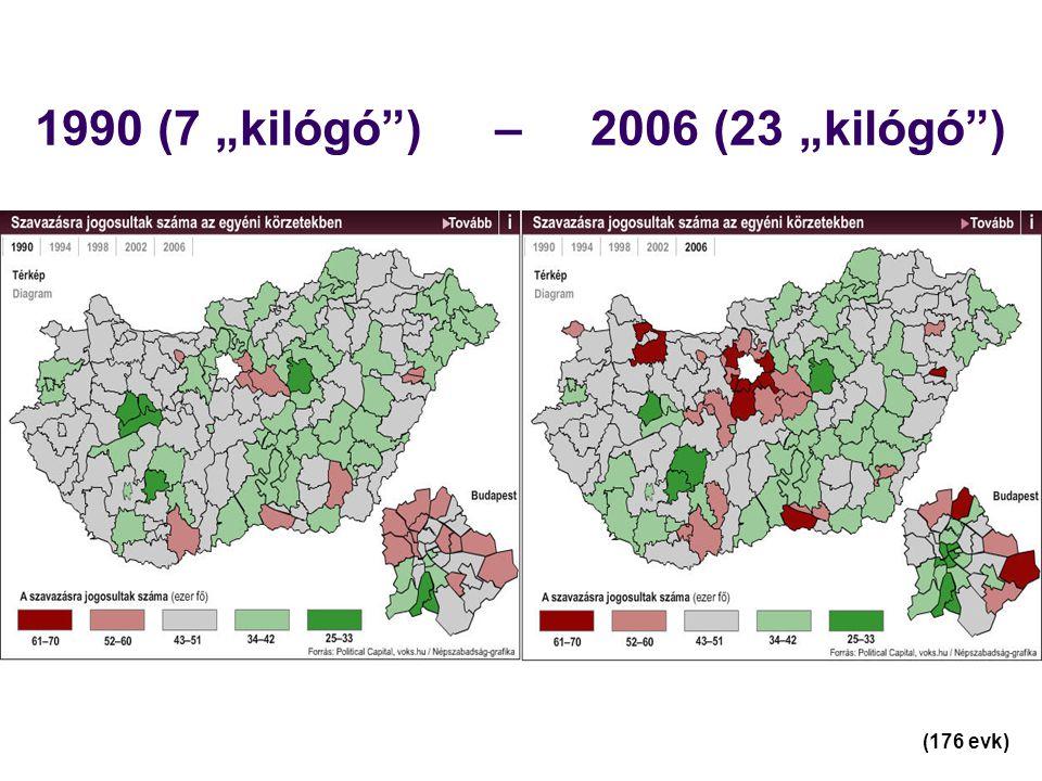 """1990 (7 """"kilógó ) – 2006 (23 """"kilógó ) (176 evk)"""