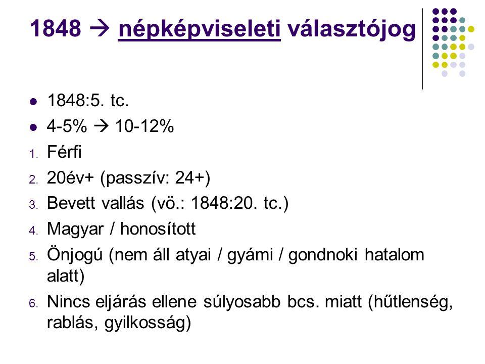 1848  népképviseleti választójog 1848:5. tc. 4-5%  10-12% 1.